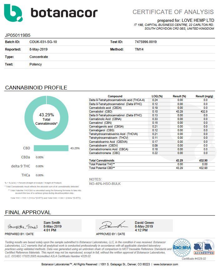 LOVEHEMP 40% CBD analysis